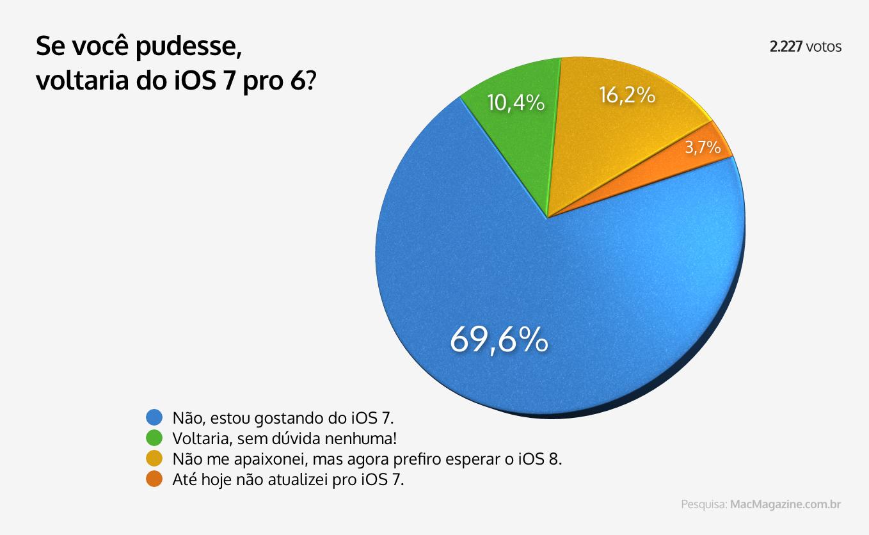 Enquete - Se você pudesse, voltaria do iOS 7 pro 6?