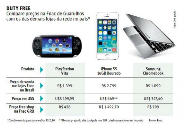 Nova Fnac no Aeroporto de Guarulhos venderá iPhones 5s pelo preço dos EUA, sem impostos [atualizado]