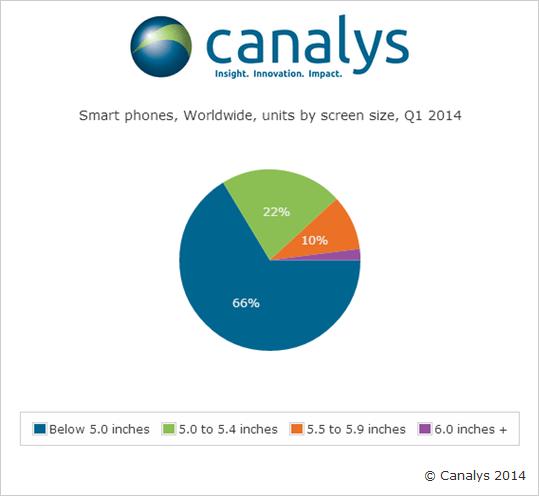 Pesquisa da Canalys sobre vendas de smartphones