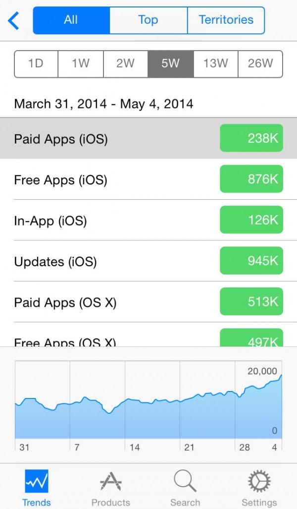 App iTunes Connect para iOS