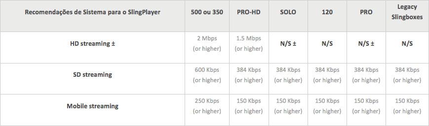 Velocidade da conexão requerido pelo Slingbox