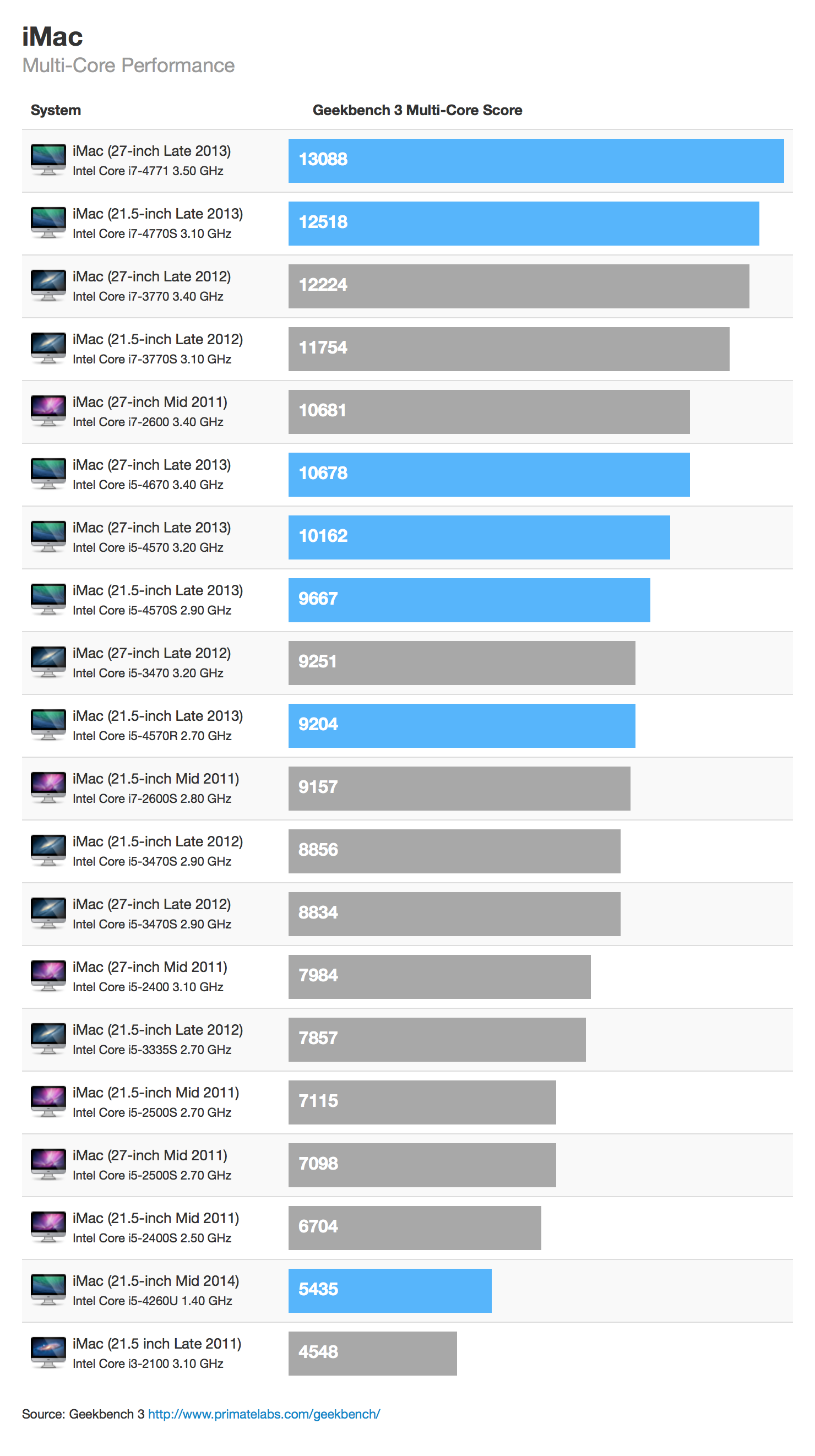 Benchmark do novo iMac (multi-core)