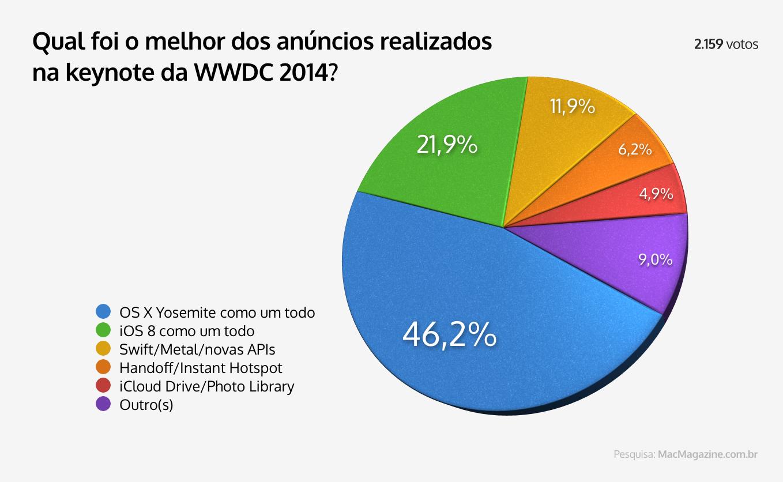 Enquete sobre anúncios da WWDC 2014