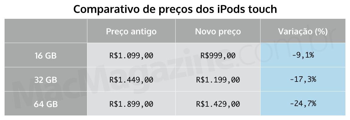 Comparativo de preços dos iPods touch