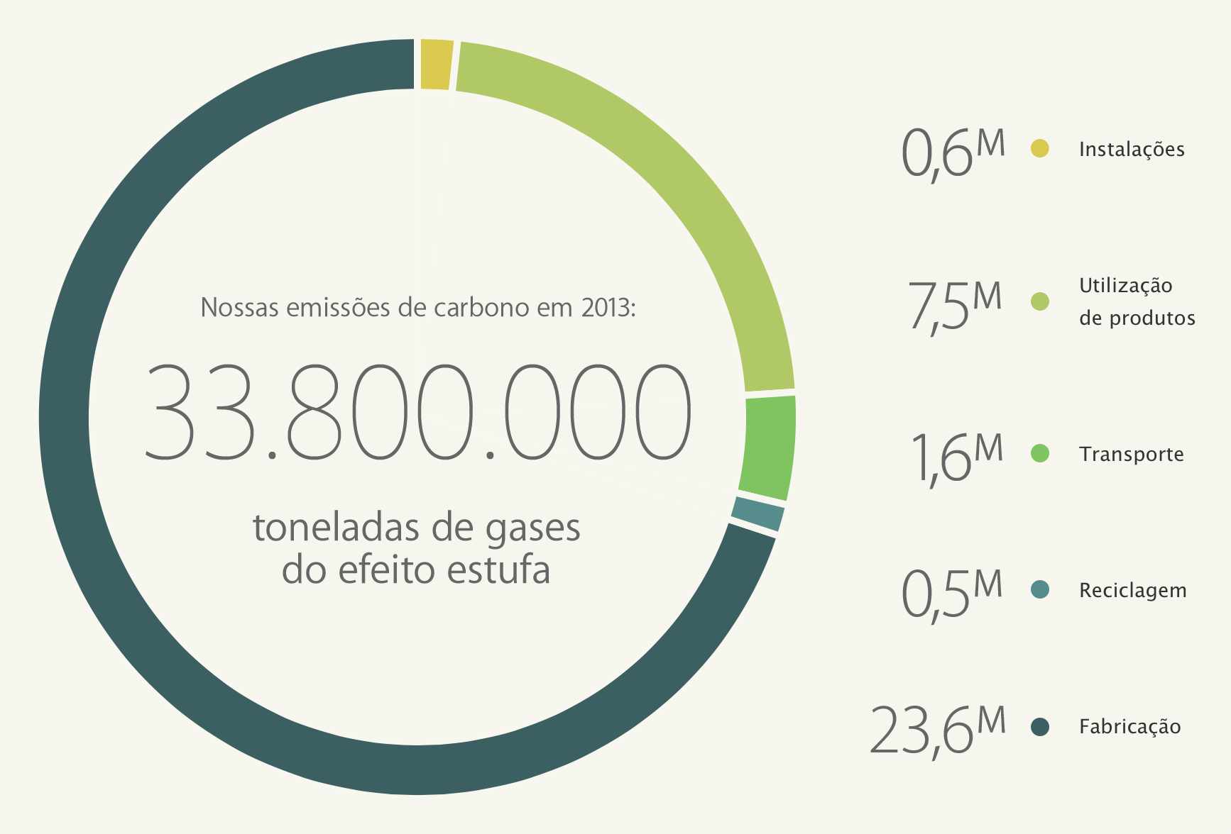 Gráfico retirado do relatório ambiental de 2014 da Apple