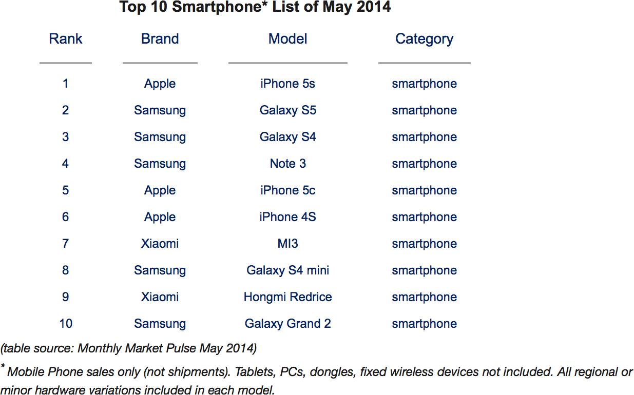 Pesquisa da Counterpoint sobre aparelhos mais vendidos (maio de 2014)
