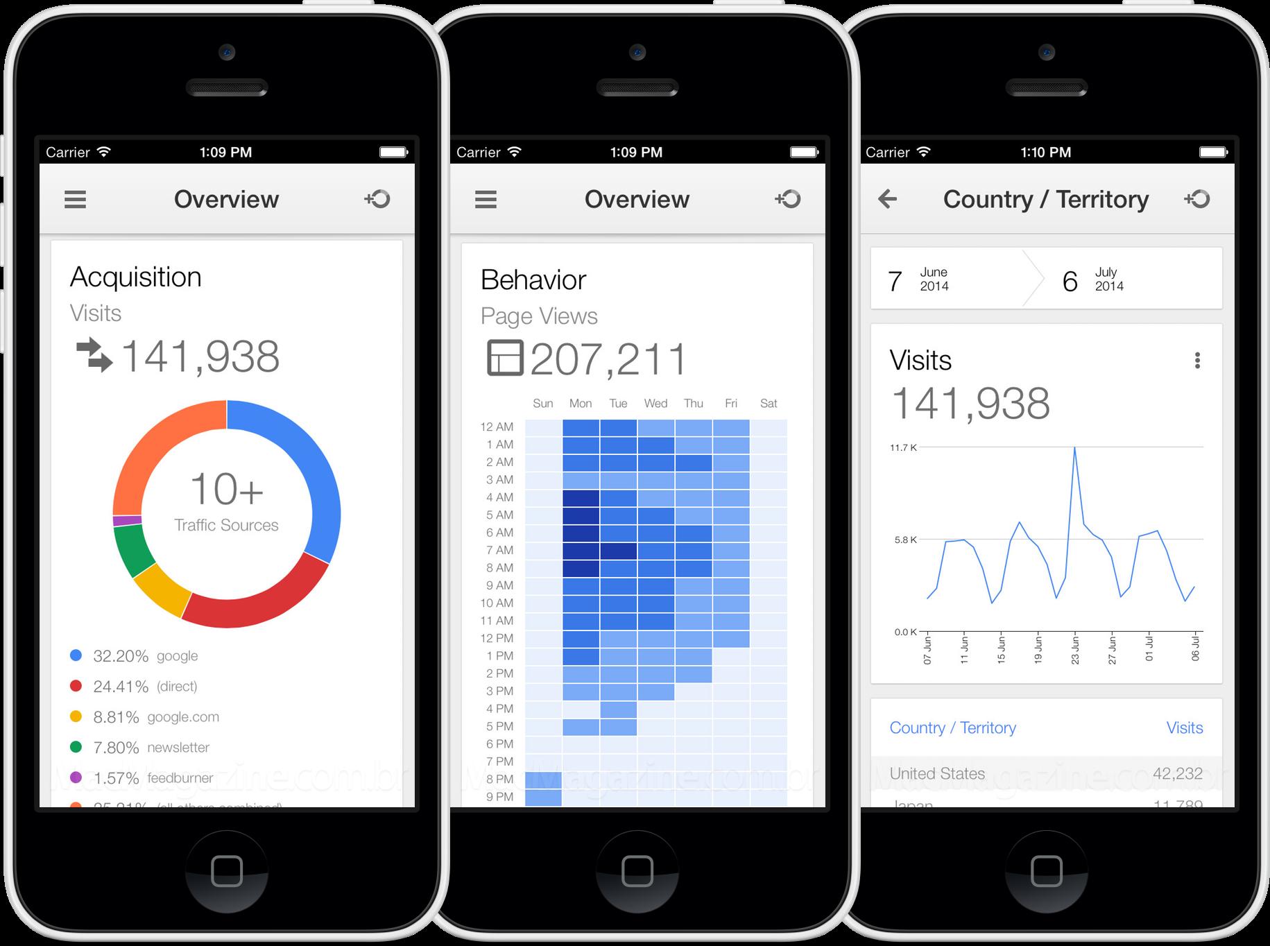 App Google Analytics para iPhones/iPods touch