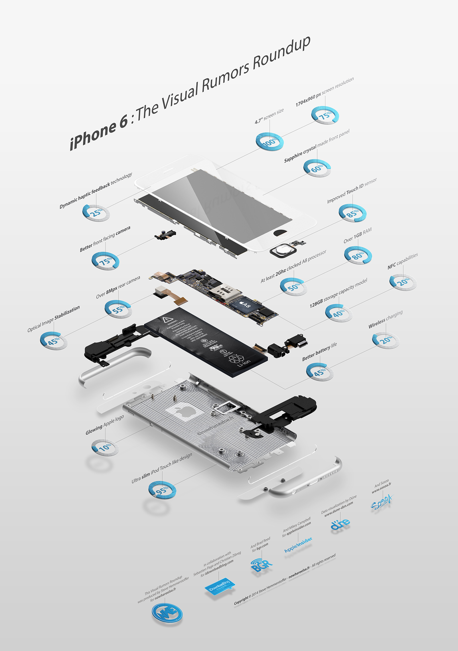 "Infográfico - Rumores do ""iPhone 6"""