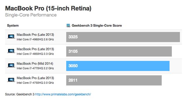 Geekbench 3 (single-core) - MacBook Pro (meados de 2014)