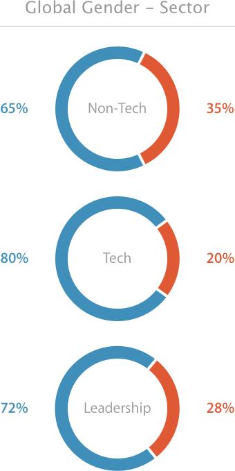 Gráfico - Diversidade na Apple