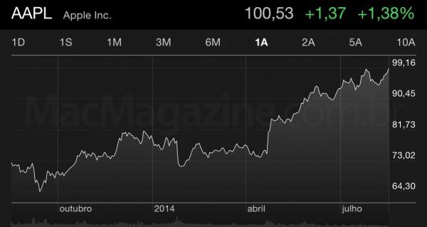 Ações da Apple superam os US$100 pela primeira vez após divisão ocorrida em junho