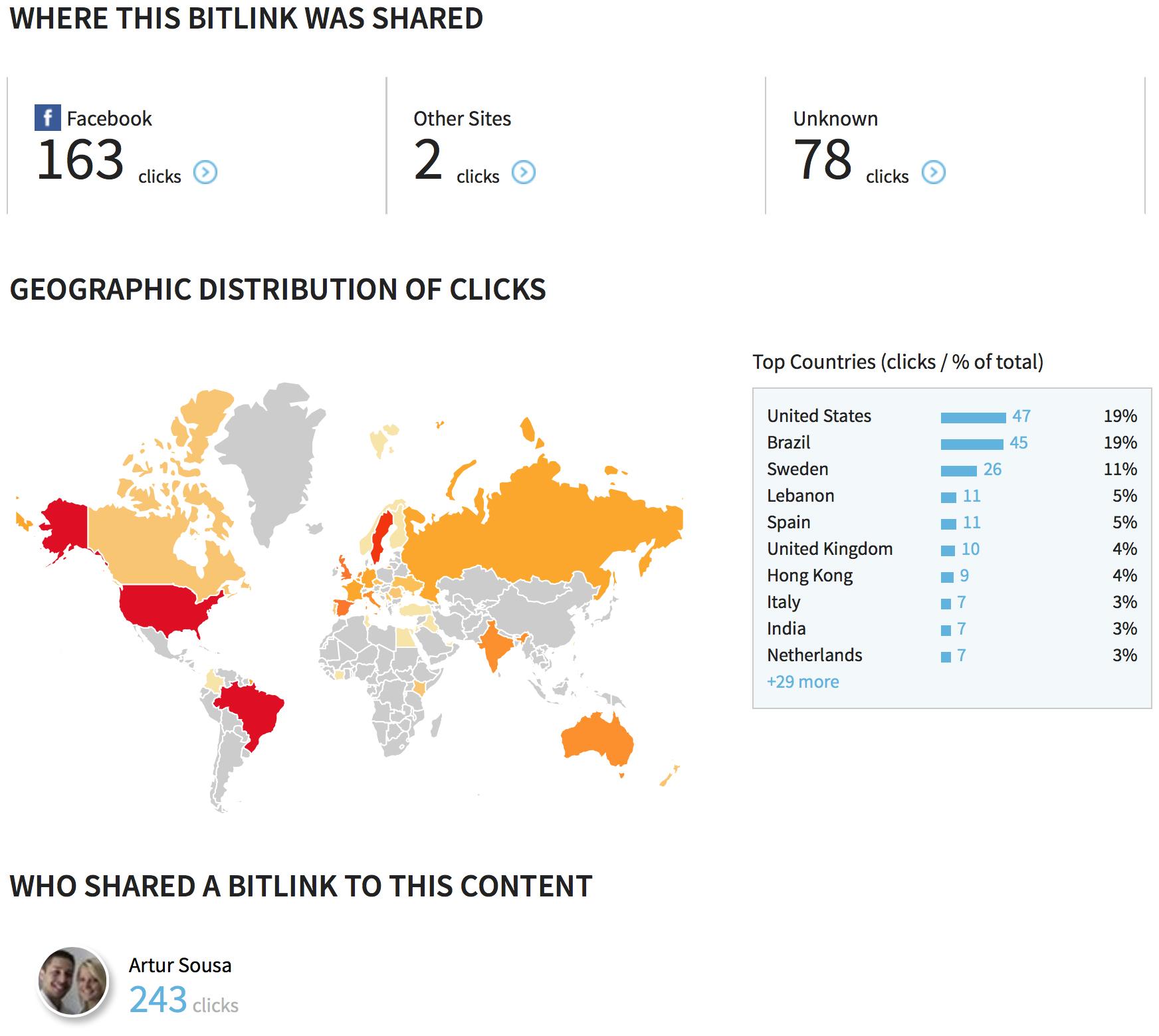 Estatísticas de um Bitlink
