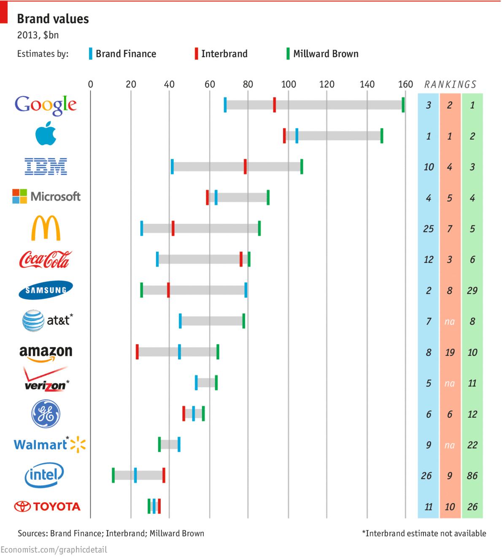 Valor das marcas