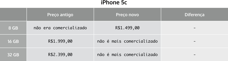 Tabela de preços - iPhone 5c