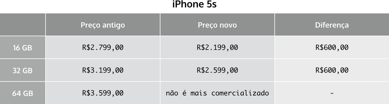 Tabela de preços - iPhone 5s
