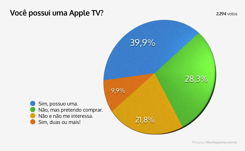 Enquete - Você possui uma Apple TV?