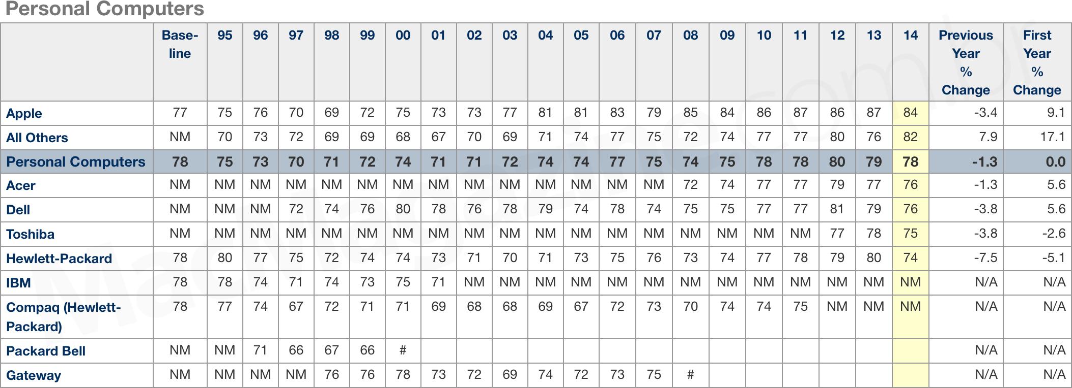 Ranking 2014 da ACSI