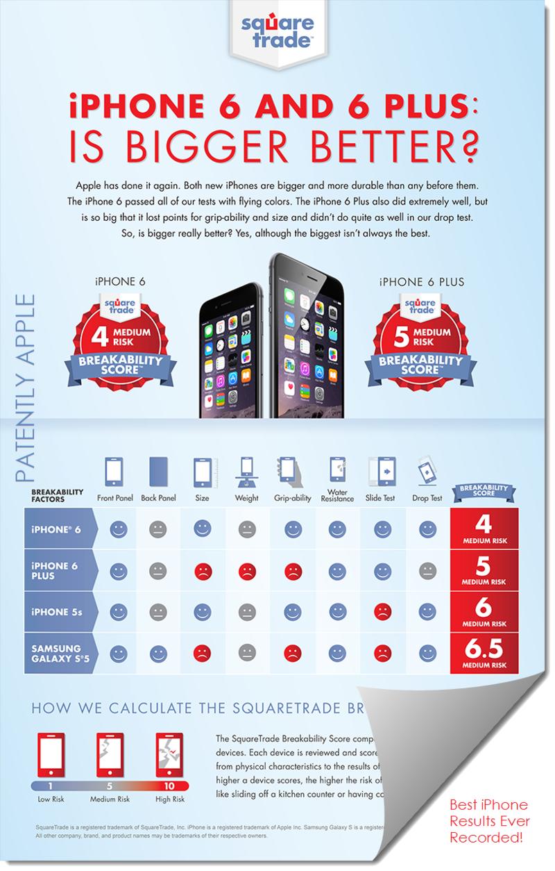 Gráfico da SquareTrade sobre os iPhones 6