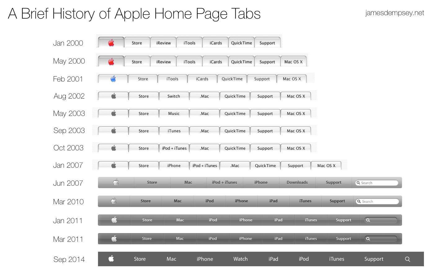 Abas no site da Apple
