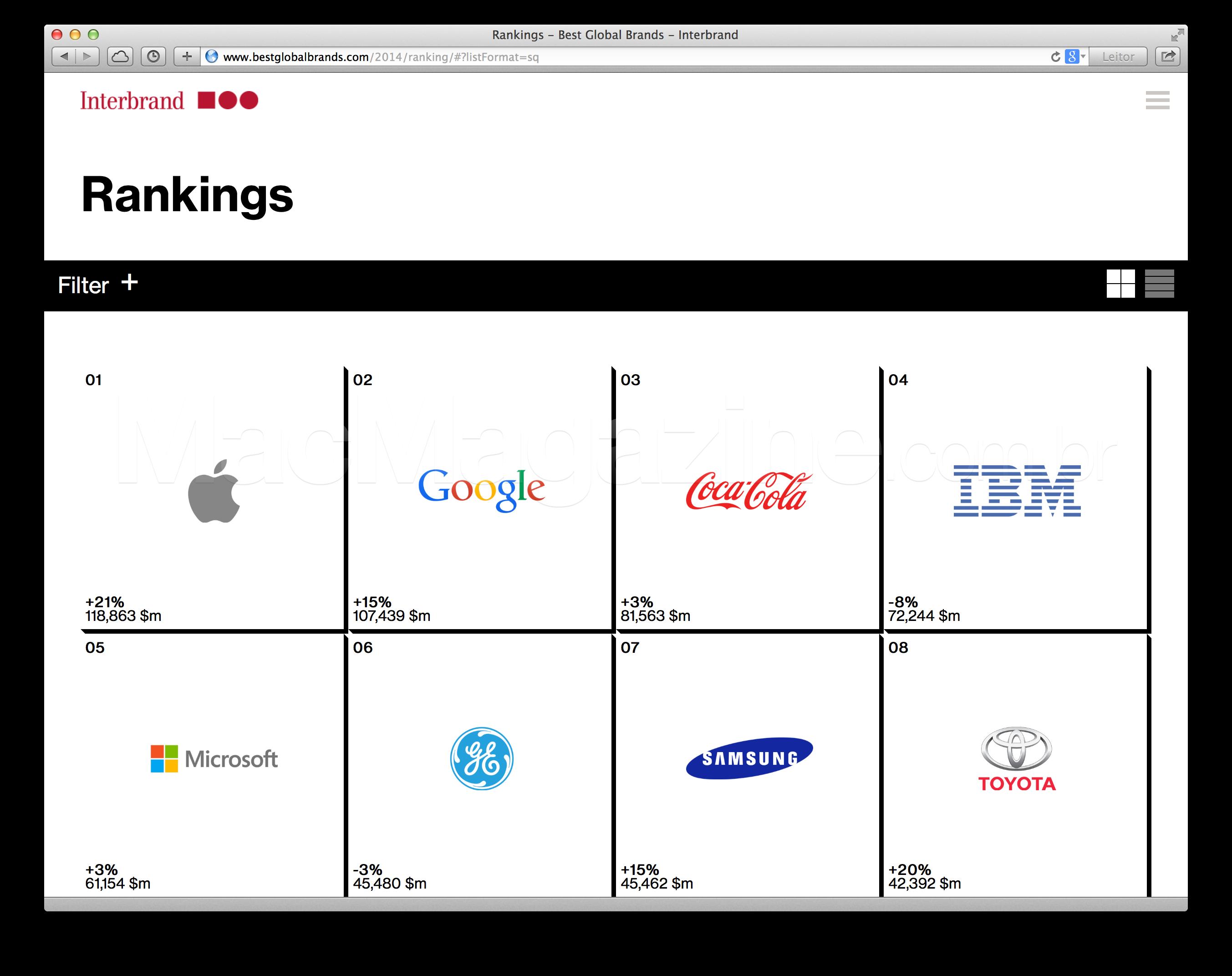 Ranking da Interbrand