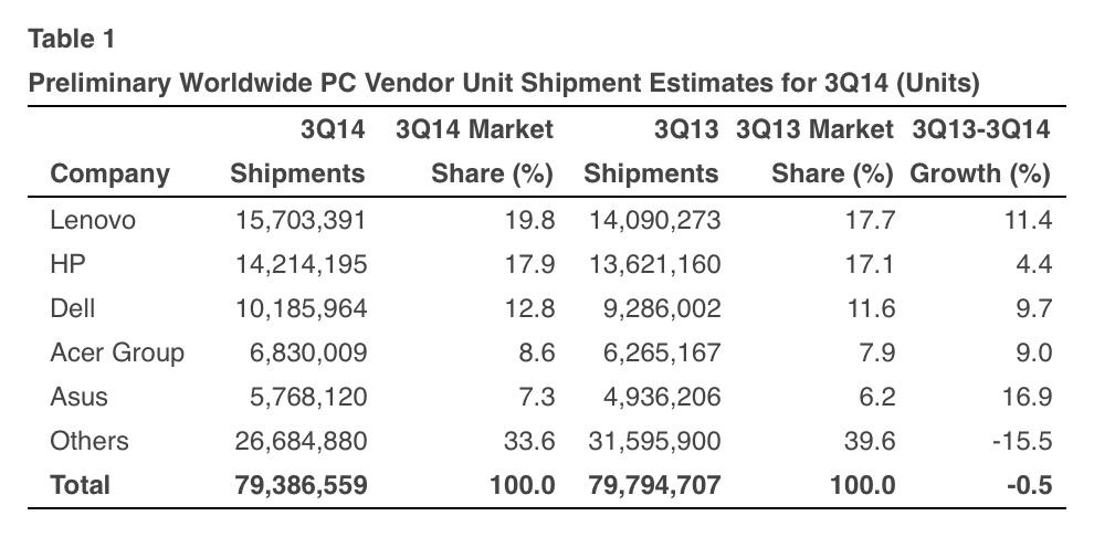 Pesquisa da Gartner para o mercado de PCS (global; 3Q 2014)