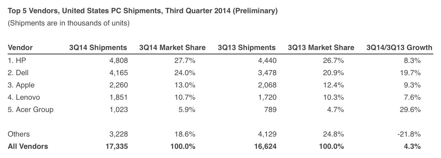 Pesquisa da IDC para o mercado de PCS (EUA; 3Q 2014)