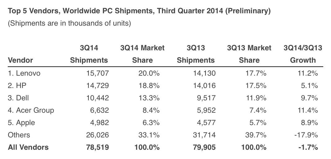Pesquisa da IDC para o mercado de PCS (global; 3Q 2014)