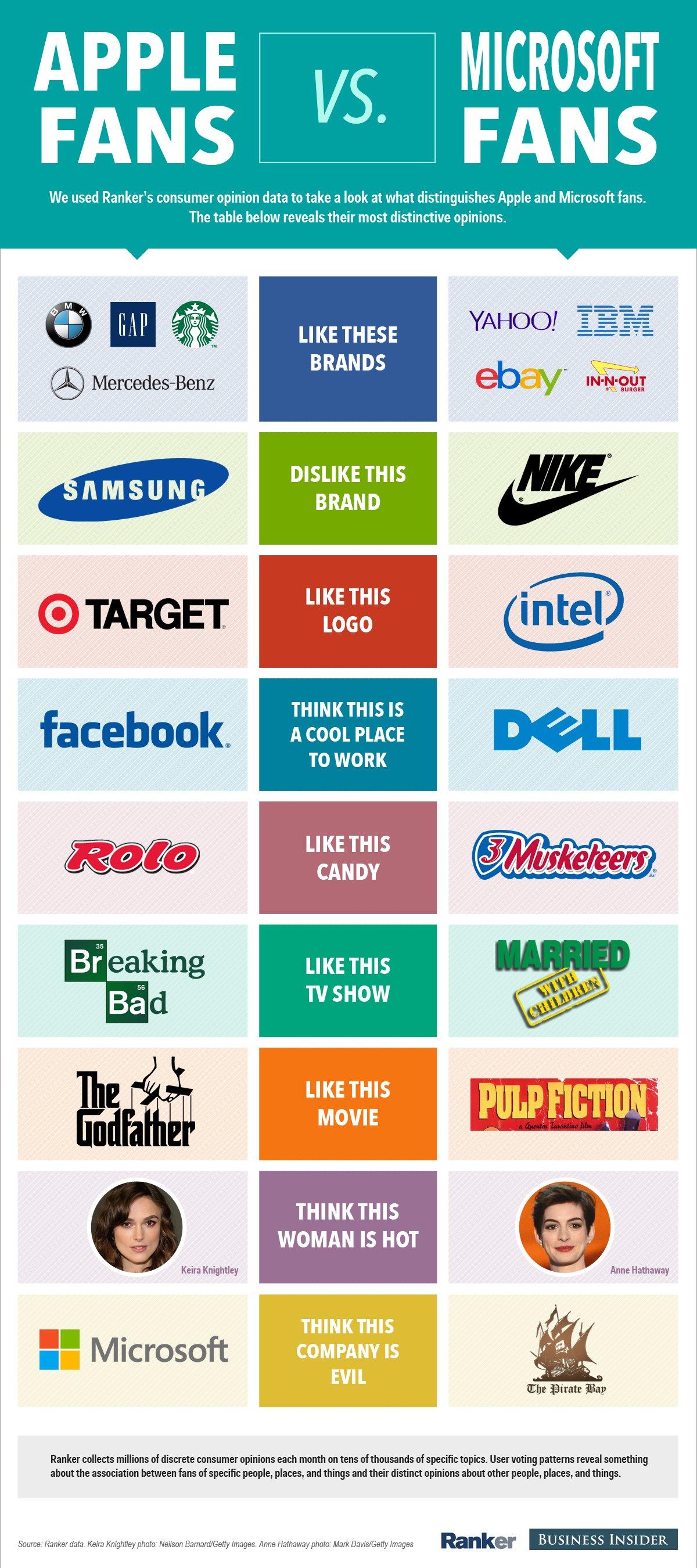 Fãs de Apple e Microsoft