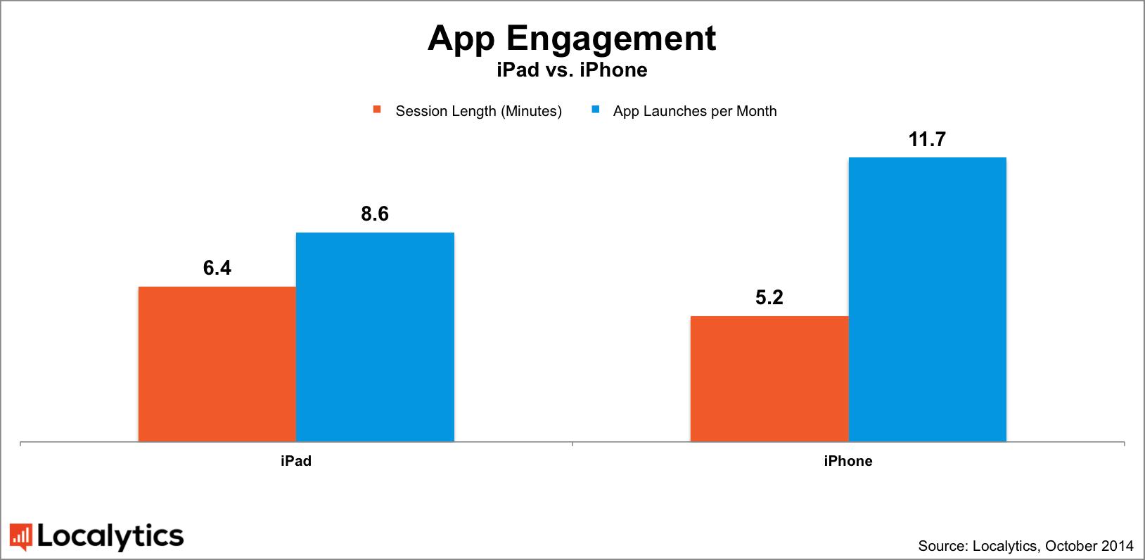 Pesquisa da Localytics sobre utiilização de apps em iGadgets