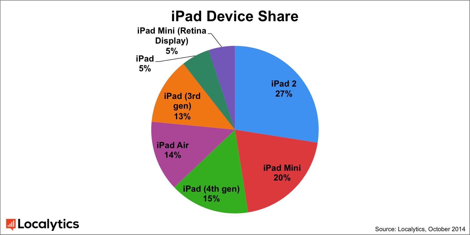 Pesquisa da Localytics sobre market share de iPads