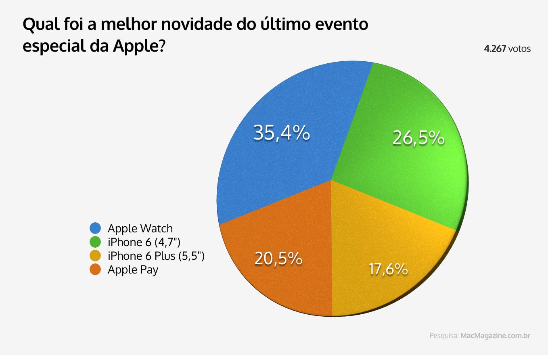 Enquete - Qual foi a melhor novidade do último evento especial da Apple?