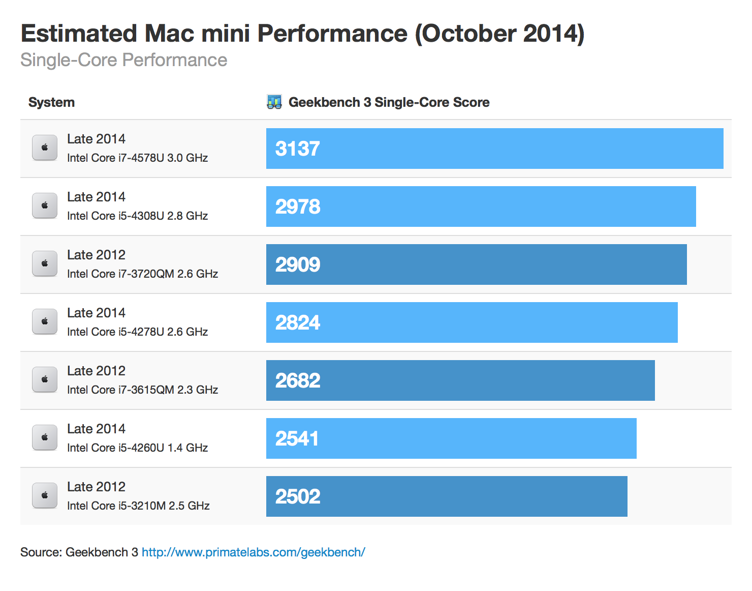 Benchmark estimado do novo Mac mini