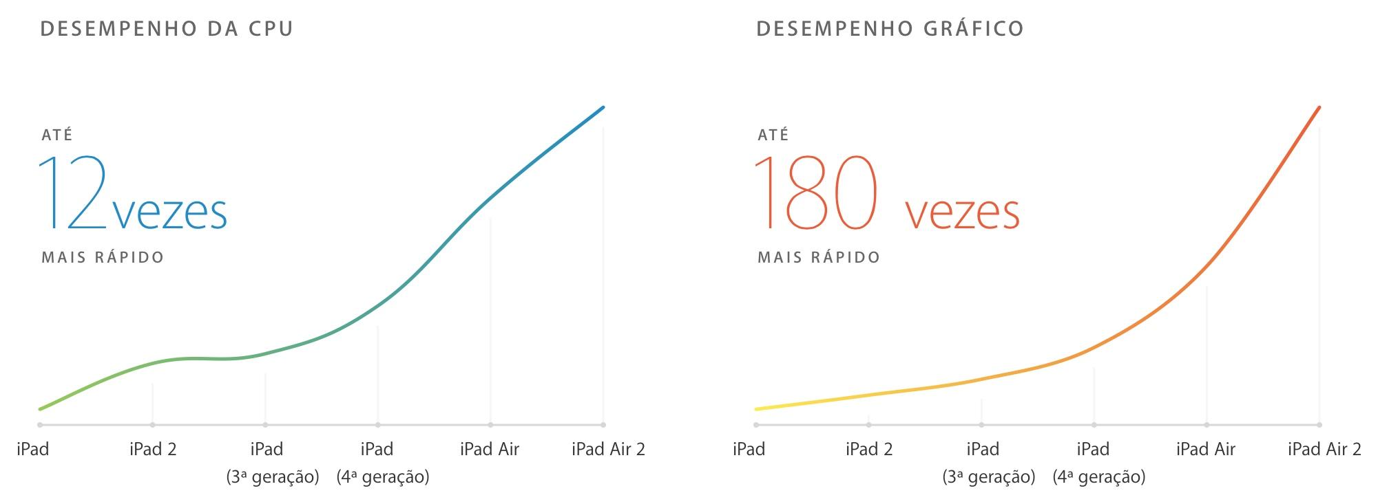 Gráfico do iPad Air 2
