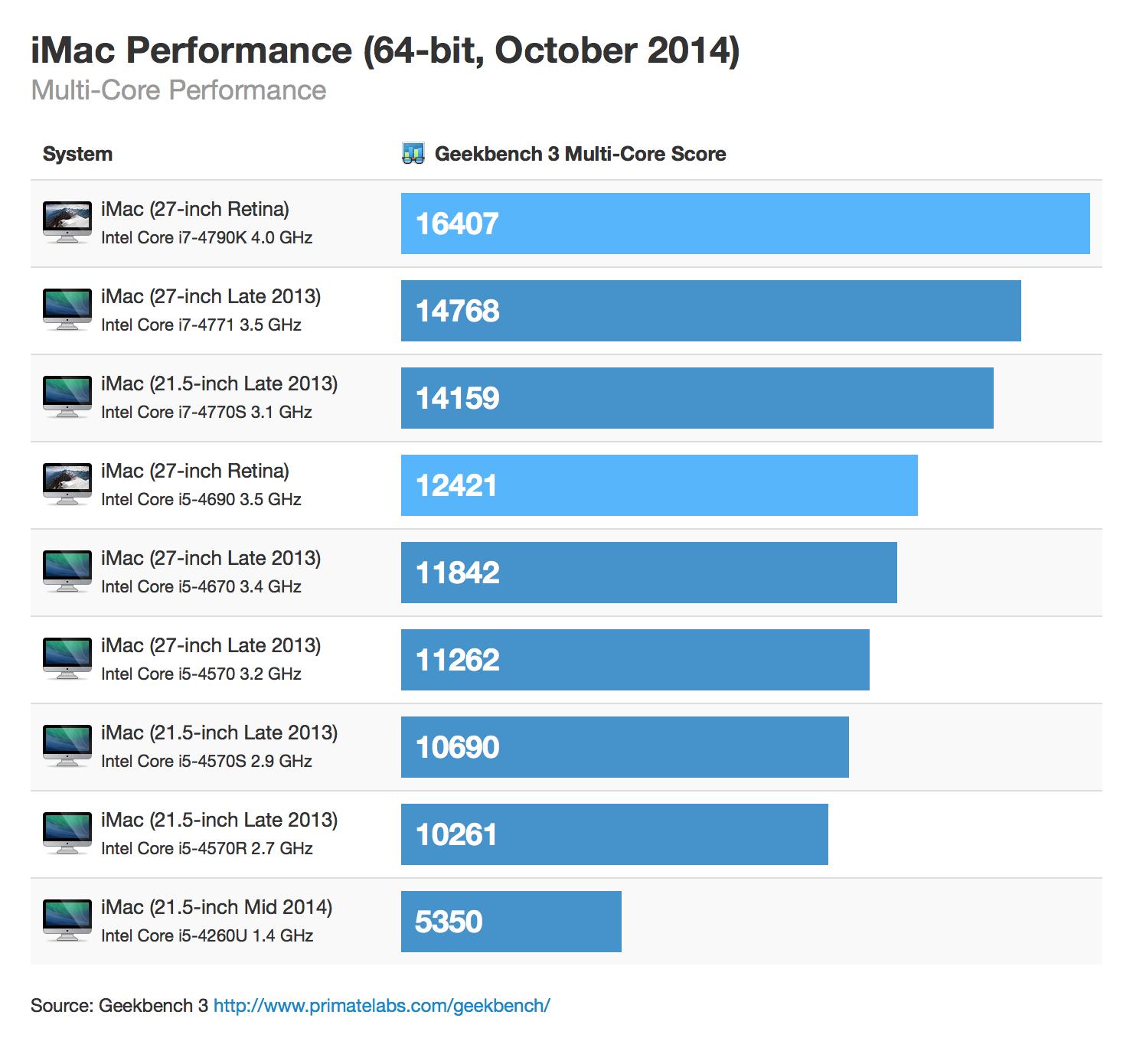 marks do iMac com tela Retina 5K