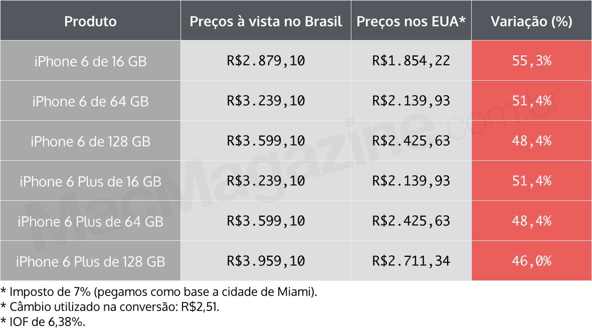 Tabela com preços dos iPhones 6 e 6 Plus