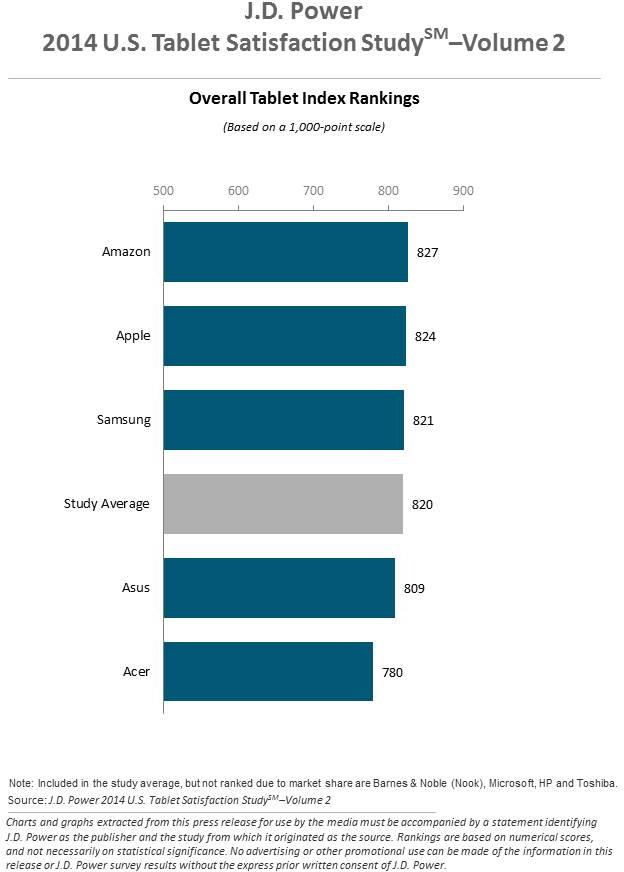 Pesquisa da J.D. Power - Tablets, segundo semestre de 2014