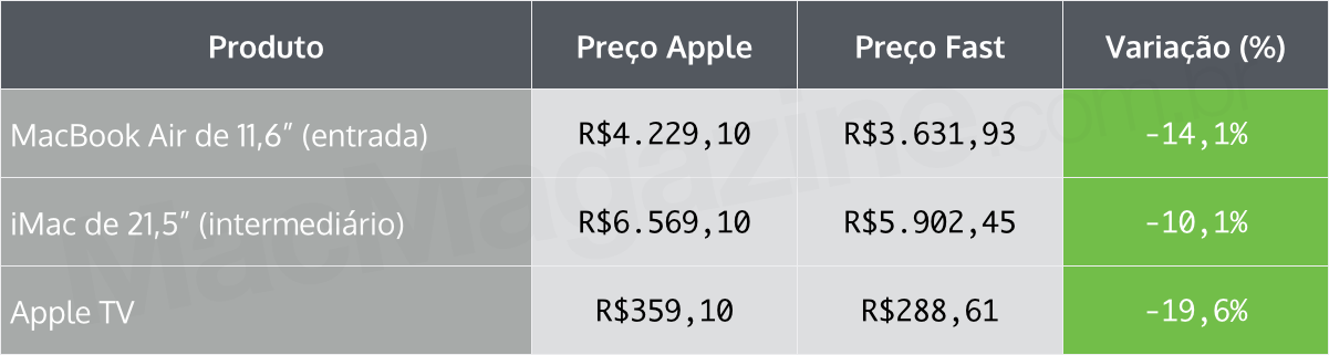 Tabela comparativa - Apple Online Store e Fast Shop