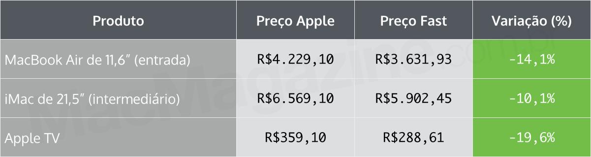 Tabela comparativa - Apple Online Store e Fast Shop