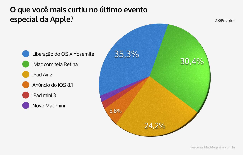 Enquete - O que você mais curtiu no último evento especial da Apple?