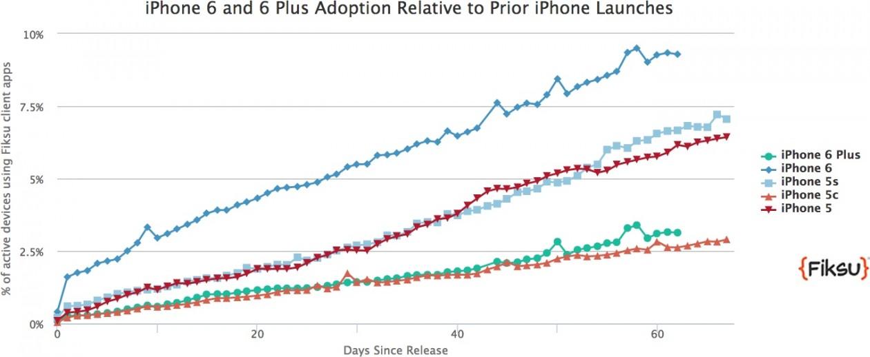 Pesquisa da Fiksu - iPhones 6 e 6 Plus