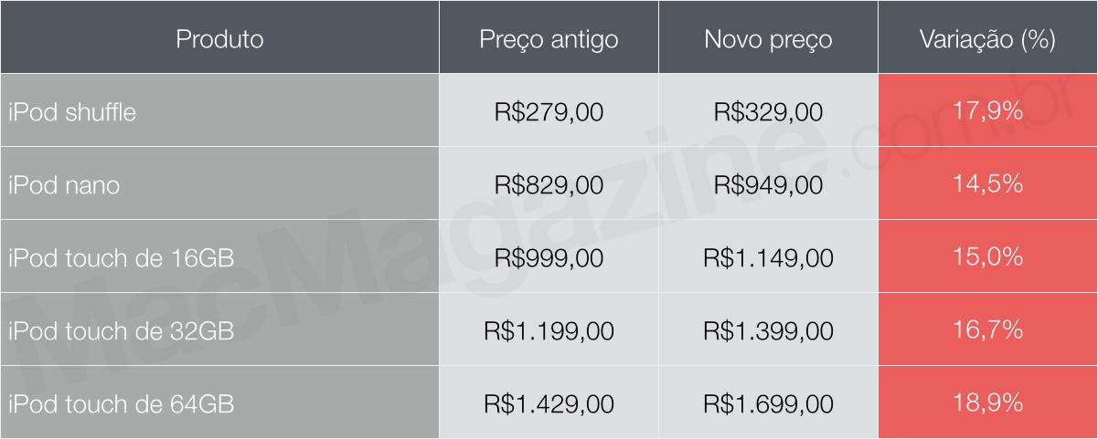 Tabela de preços de iPods