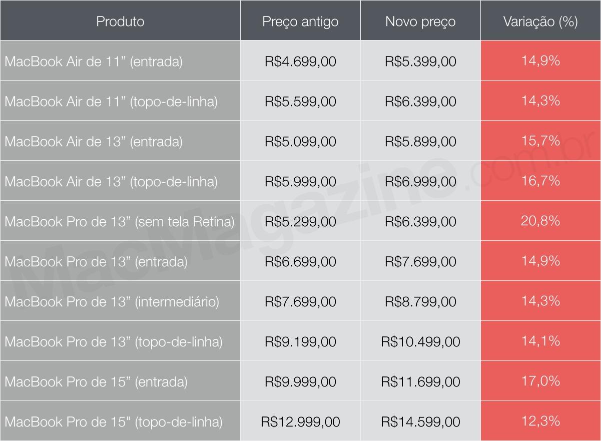 Tabela de preços de Macs