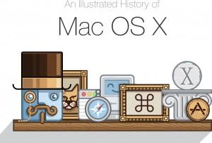 Uma História Ilustrada do Mac OS X