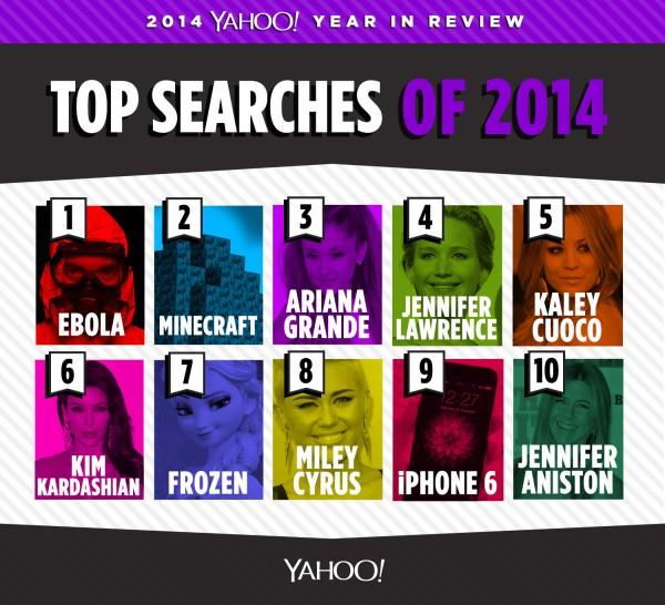 Yahoo - Principais buscas em 2014