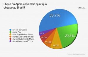 Enquete - O que da Apple você mais quer que chegue ao Brasil?