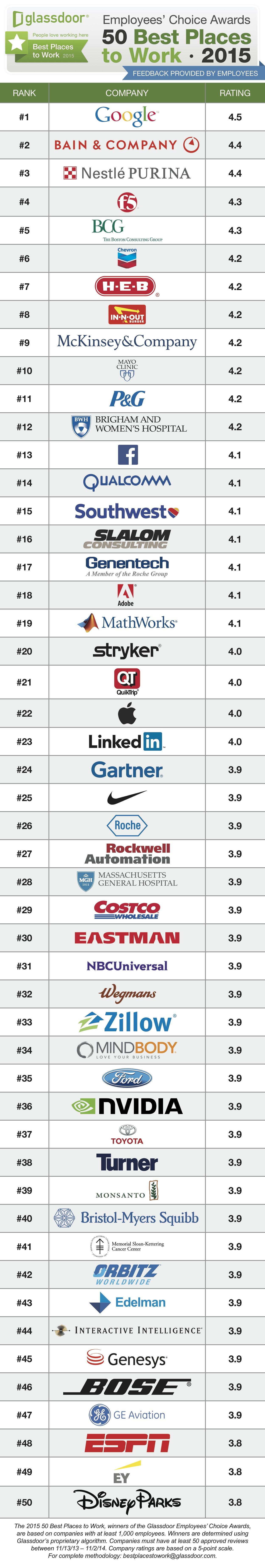 Ranking da Glassdoor