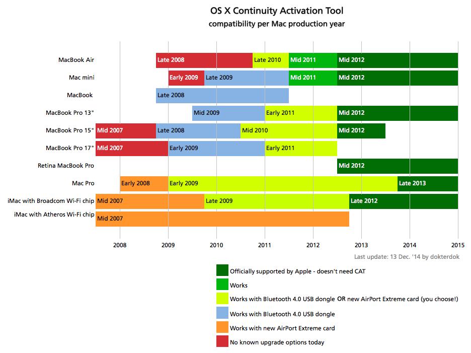 Compatibilidade da Continuity Activation Tool