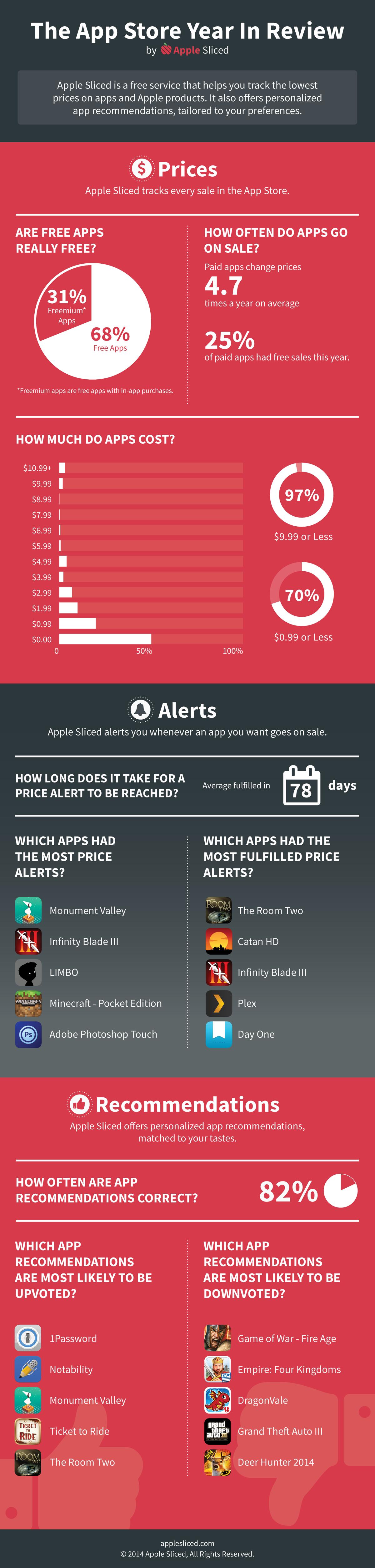Infográfico da App Store