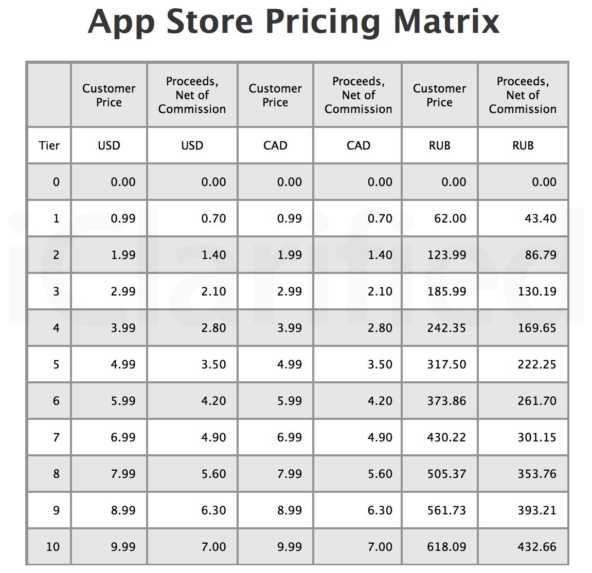 Preços da App Store russa