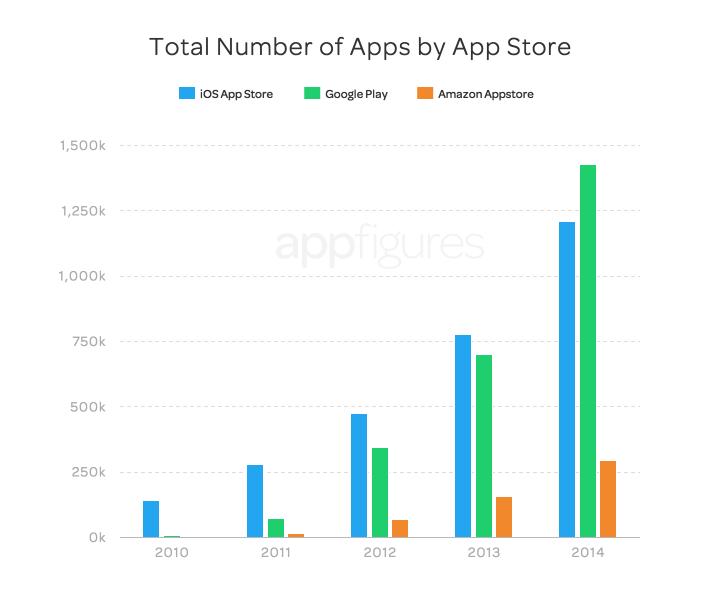 Gráfico comparando o número de apps em cada loja (App Store, Google Play e Amazon Appstore)